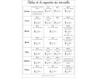 Poster Tableau de la composition des intervalles - Format A3